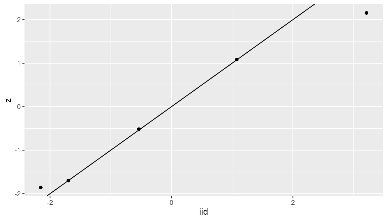 Chapter 4 Multilevel Models | Bayesian inference with INLA and R-INLA